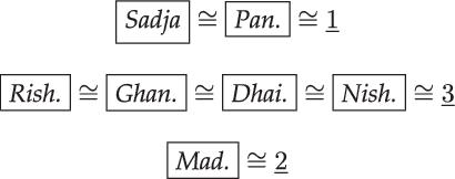 The Magical Madhyamam